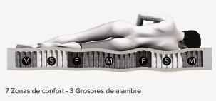 7 Zonas de confort - Colchón Velda Classic - Ensueños, tiendas de descanso