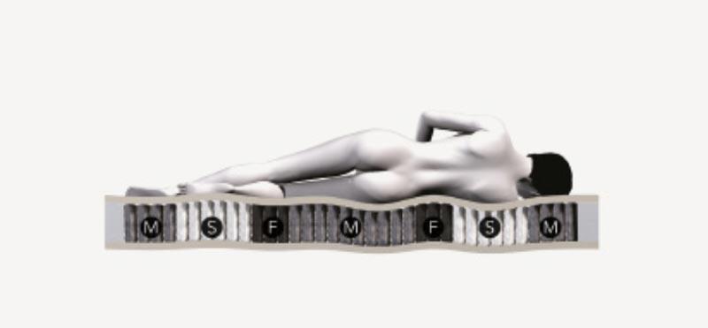 Siete zonas de confort del colchón Pocket Royal