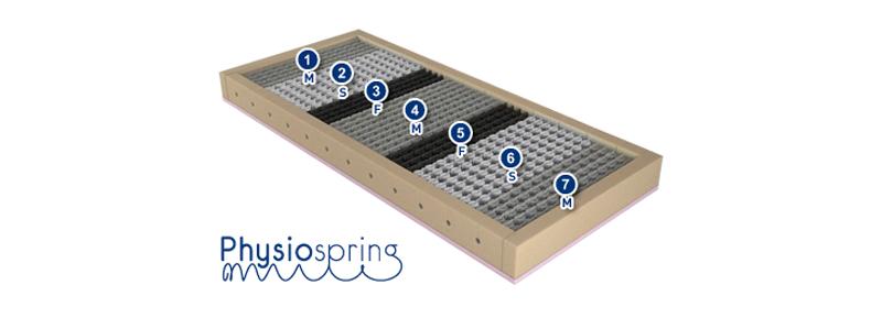 Tecnología PhysioSpring de Gelfresh Pocket